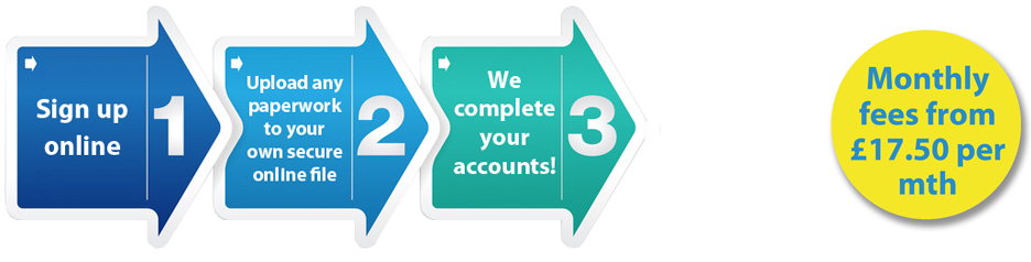 Online Accountants Easy as 1-2-3